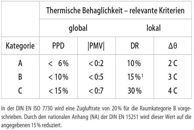 DIN EN ISO 7730 table